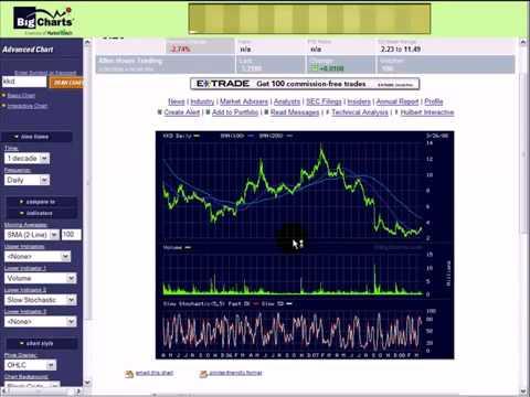 Best Free Trading Stock Market