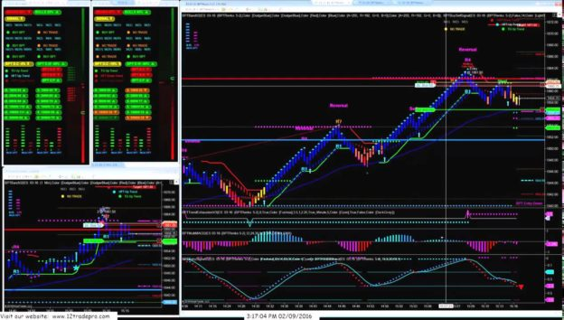Day Trading Strategies Futures Trading Software- Best Pro