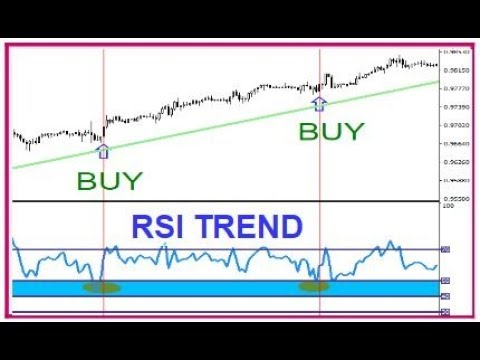 Use rsi indicator day trading crypto