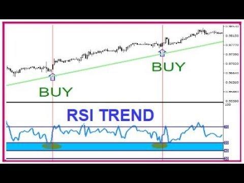 Use rsi indicator day trading crypto